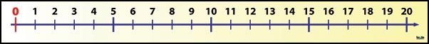 Číselná osa (0, +20)