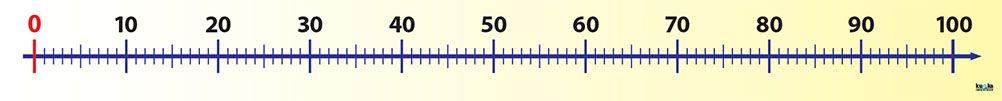 Číselná osa (0, +100)