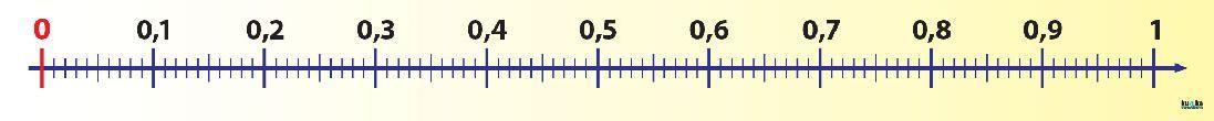 Číselná osa (desetinná)