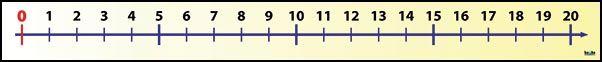 Číselná osa (0, +20) nakladatelství Kupka