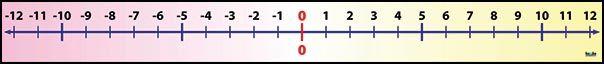 Číselná osa (-12, +12) nakladatelství Kupka