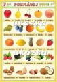 Poznávej 1 - ovoce, zelenina
