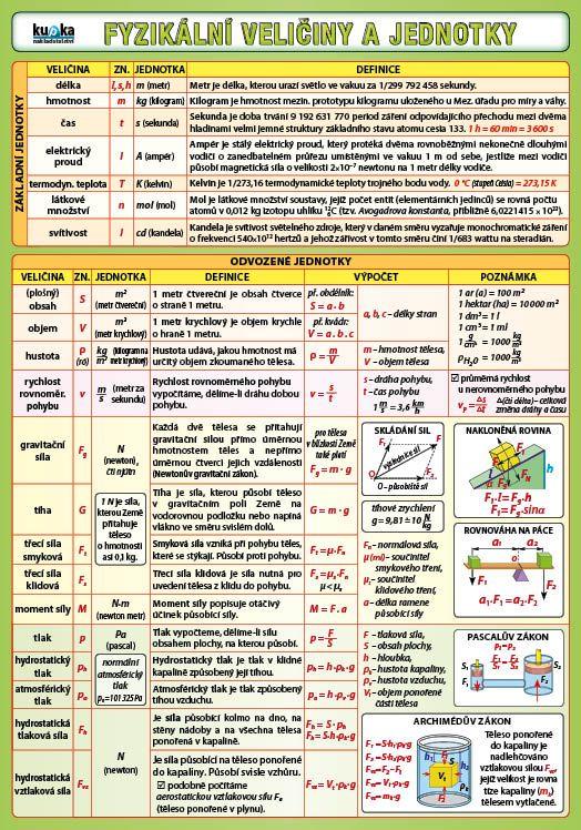Fyzikální veličiny a jednotky nakladatelství Kupka