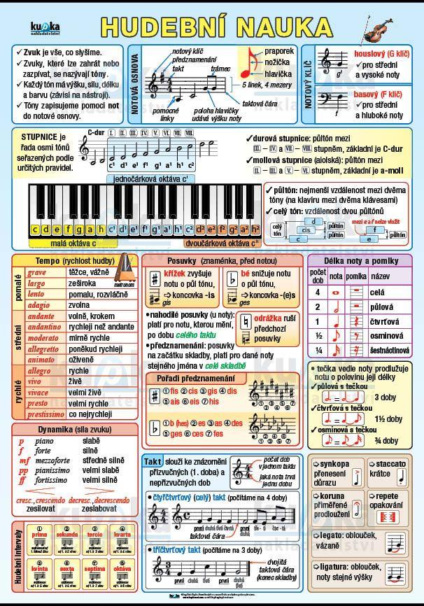 Hudební nauka nakladatelství Kupka