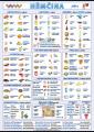 Obrázková němčina - jídlo