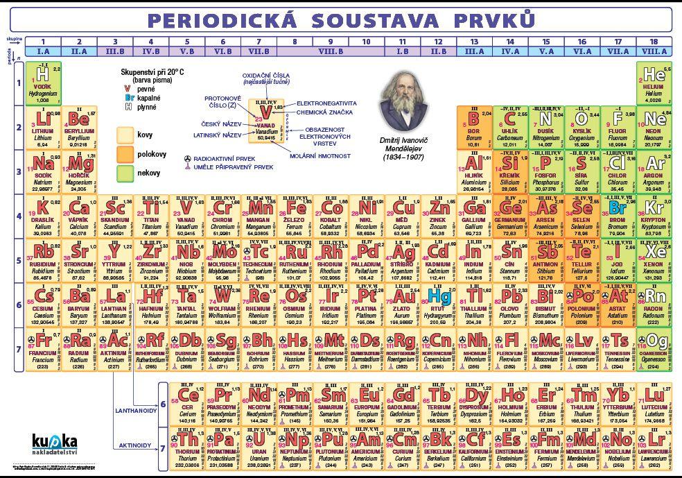 Periodická soustava prvků nakladatelství Kupka