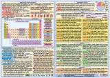 Periodická soustava prvků (A4) nakladatelství Kupka