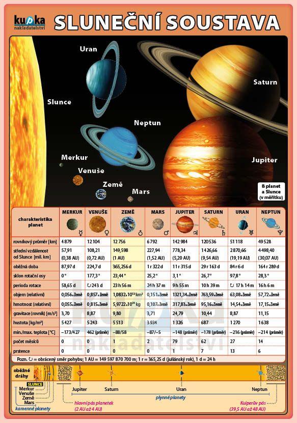 Sluneční soustava nakladatelství Kupka