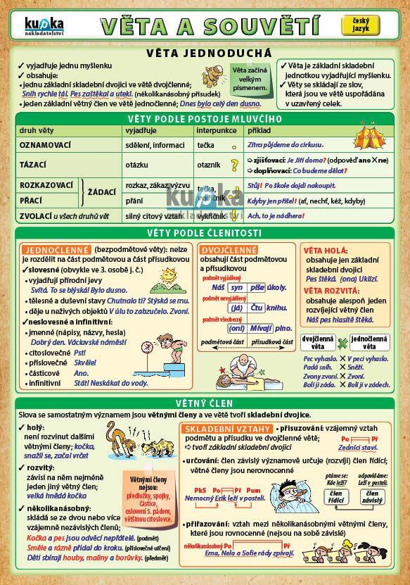 Věta a souvětí